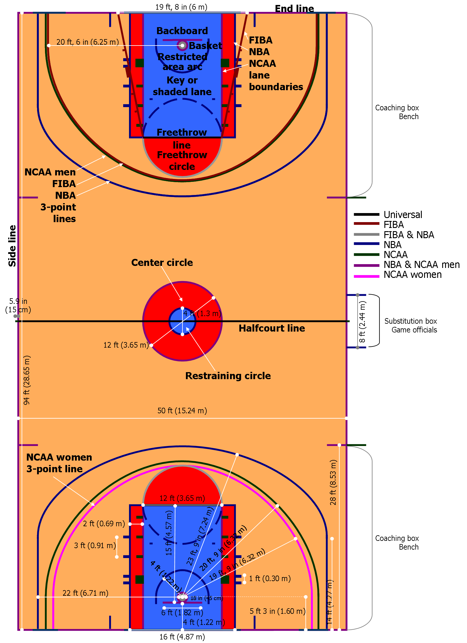 Basketball court dimensions postema performance for What are the dimensions of a basketball court